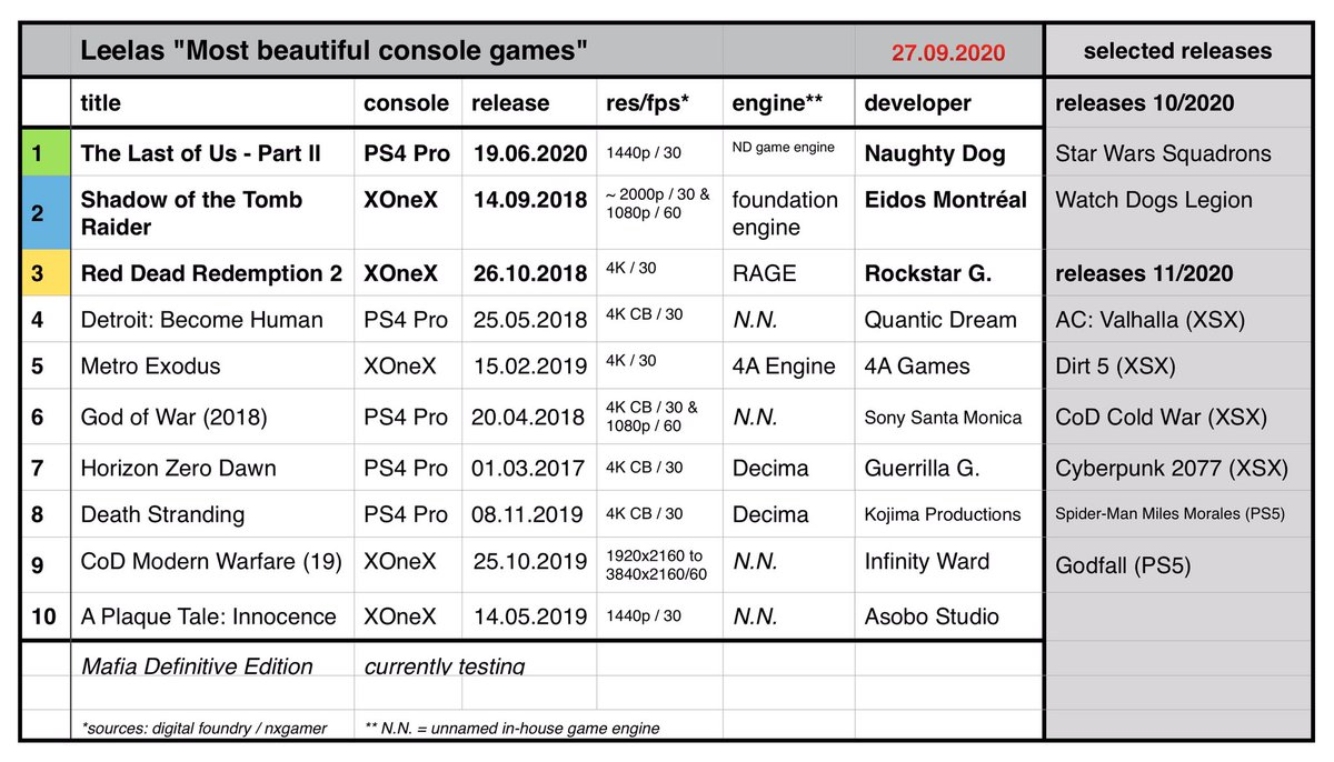 Testing and analysing the technical aspects of console gaming. Updated every two month. No new entry this time. PS5 & XSX are on the way. 🤩 We'll have our hands on right at release. Will next gen enter our top 10 in november?🤓 #PS4Pro #XboxOneX #PS5 #XboxSeriesX @digitalfoundry https://t.co/i7lXW5OxbY