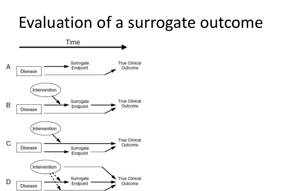 Help! Are there clinical examples of surrogate outcomes that have lead us astray to populate the figure below?