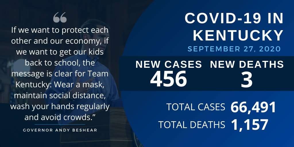 Gov. Andy Beshear on Sunday updated Kentuckians on the state's continuing efforts to fight #COVID19. https://t.co/5V2uHTwWtv https://t.co/XkrUHO9Hf1