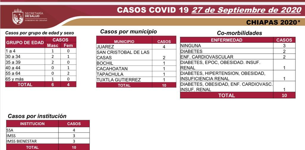#JUÁREZ tiene cuatro de los 10 nuevos casos de coronavirus en #Chiapas, seguido de San Cristóbal de Las Casas (2). #Bochil, #Cacahoatán, #Tapachula y #Tuxtla completan la lista. En #Mezcalapa falleció un paciente. #ReporteCOVID19 https://t.co/7sAz4R2bJL