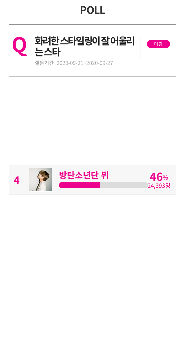 """Idolchart  🌟  🎉Congratulations to Taehyung #BTSV #방탄소년단뷔 for being chosen by netizens as the """"A star who goes well with colorful styling""""🎉  He won with a huge share of 46% with 24,393 netizens  voting for him. Congratulations once again 💜🎊 @BTS_twt https://t.co/SpQViqjKuX"""