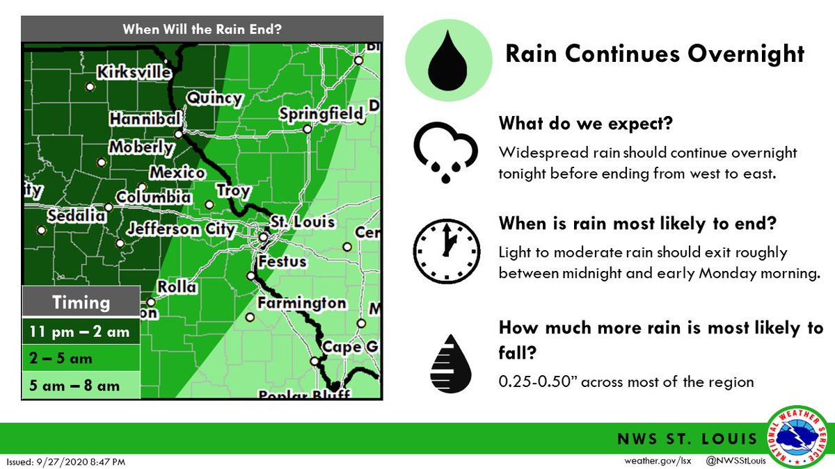 "Rain 🌧️ continues overnight before ending W-E after 12AM ⏲️. Additional rain amounts on the light side, generally 0.25-0.50"" 📏, but are very welcome nonetheless! For MON, expect a partly to mostly cloudy sky w/ isolated showers 🌧️ possible in the PM. #stlwx #mowx #ilwx #midmowx https://t.co/3KzsPClBOo"
