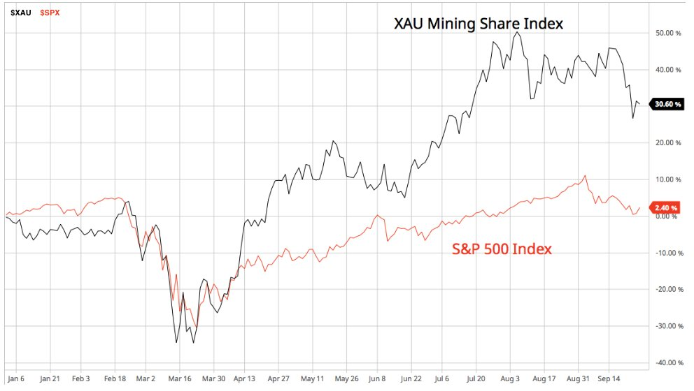 Here's the big picture. YTD results for #gold #silver & #XXAU Total Return Mining Share Index are 22%, 29% & 32%. Those returns are exceptional, particularly b/c they're being measured in a correction, well below their yearly high price. Compare to 4% Total Return on #SP500. https://t.co/zmk6LsCA9g