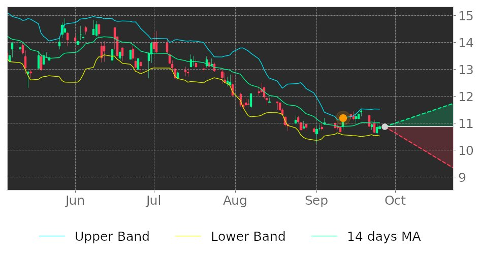 $CLBK in Downtrend: its price may drop because broke its higher Bollinger Band on September 11, 2020. View odds for this and other indicators: https://t.co/Drf4VAMp0Z #ColumbiaFinancial #stockmarket #stock #technicalanalysis #money #trading #investing #daytrading #news #today https://t.co/LhKu51UIC7
