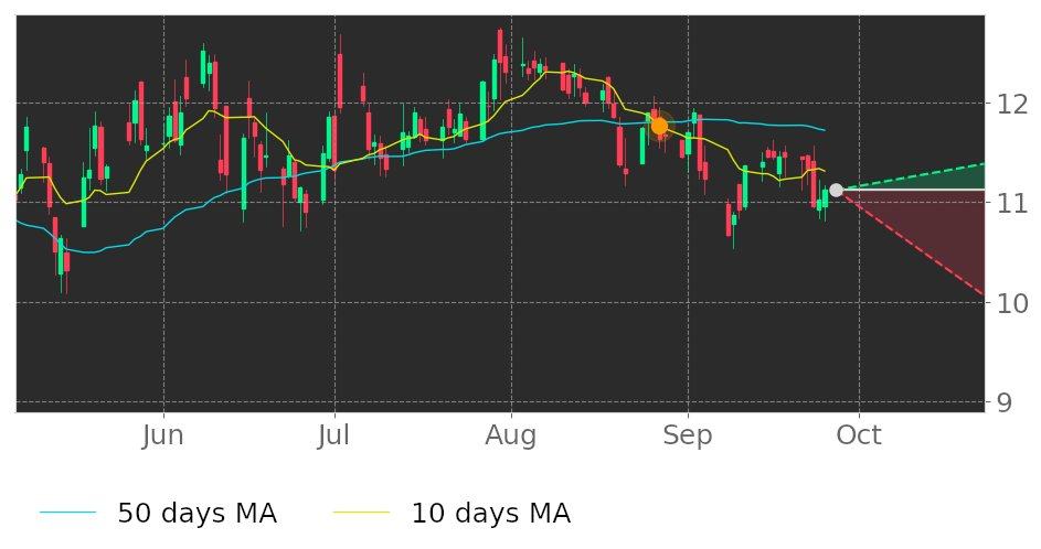 $TTMI's 10-day Moving Average moved below its 50-day Moving Average on August 27, 2020. View odds for this and other indicators: https://t.co/qMVt9Ozhsh #TTMTechnologies #stockmarket #stock #technicalanalysis #money #trading #investing #daytrading #news #today https://t.co/vzx5mgjX4Q