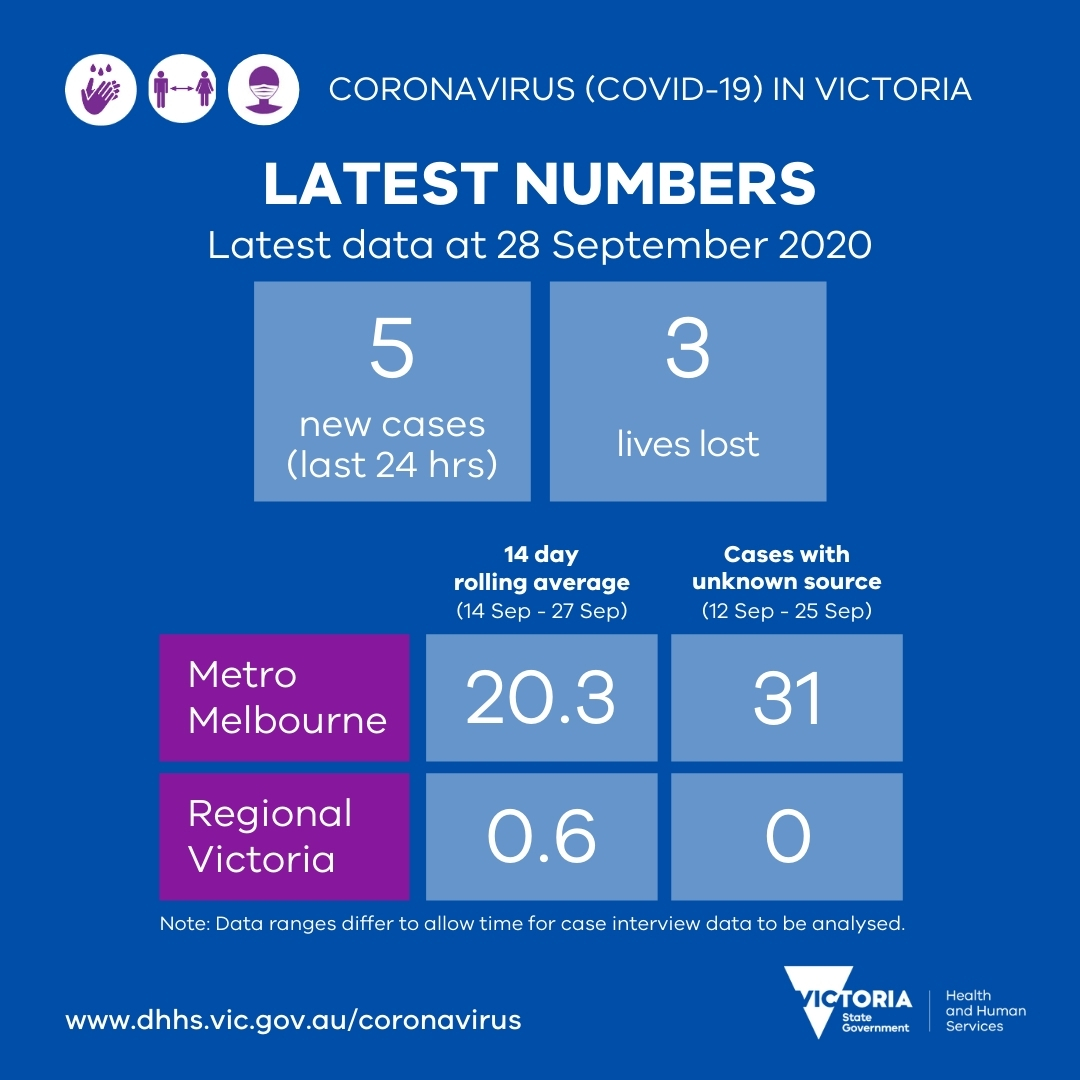 #COVID19VicData: Yesterday there were 5 new cases & the loss of 3 lives reported. The 14 day rolling average is down in Metro Melb, stable in regional Vic, and the no. of cases with unknown source stable as we move to COVID Normal. More info: https://t.co/pcll7ySEgz  #COVID19Vic https://t.co/Lu5XDcXFkI