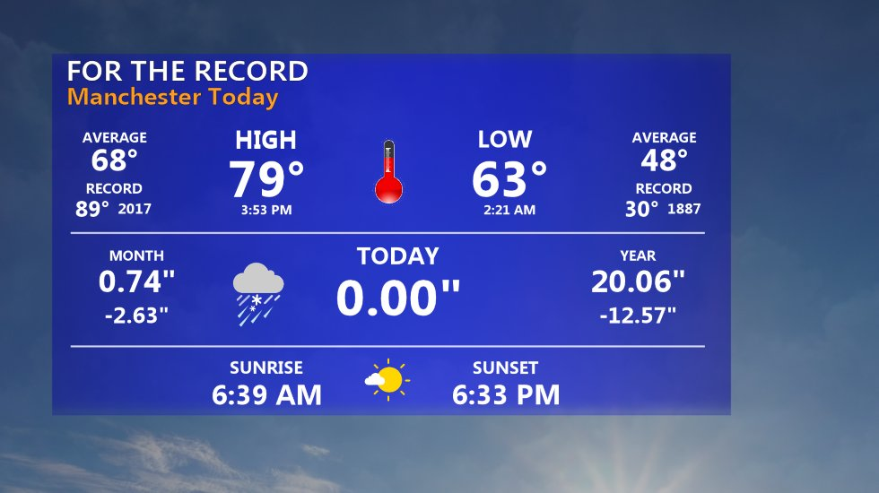 Here is a look at today's weather almanac at Manchester airport. #nhwx https://t.co/wvbod7K1Qz