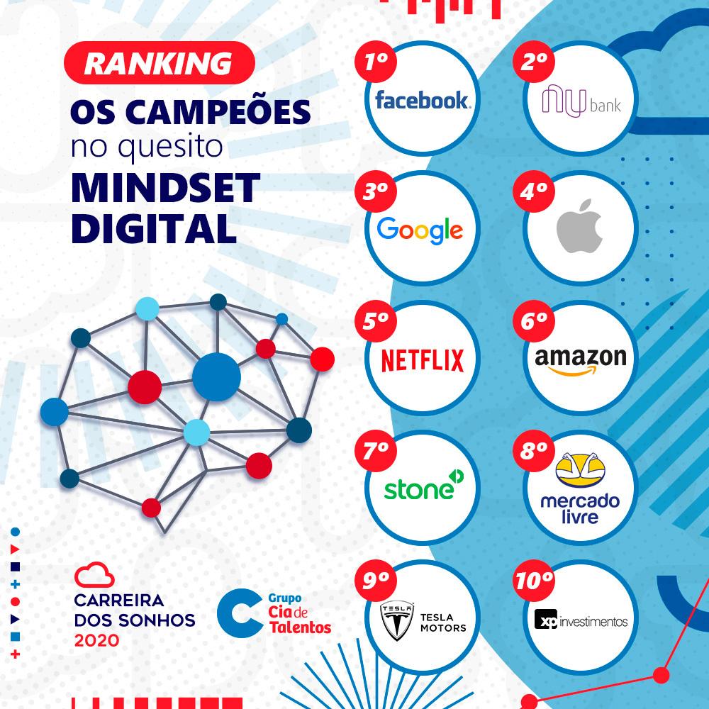 Na pesquisa CS desse ano, perguntamos quais empresas, tem uma mentalidade digital e eis os ganhadores. Nesse ranking, Facebook e Nubank derrotaram o Google, que ficou em terceiro lugar. Em seguida, Apple, Netflix, Amazon. Stone, Mercado Livre, Tesla Motors e XP Investimentos. https://t.co/osEKQM5Rcp
