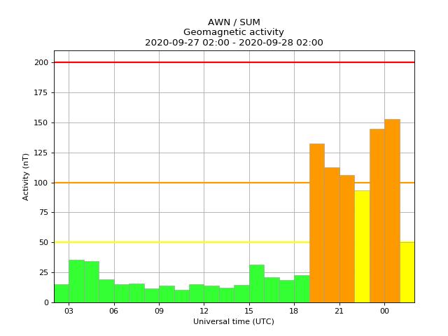 Minor geomagnetic activity. Issued 2020-09-28 01:36 UTC (02:36 BST) by @AWUK_Shetland. #aurora https://t.co/IwiKoMI3hp
