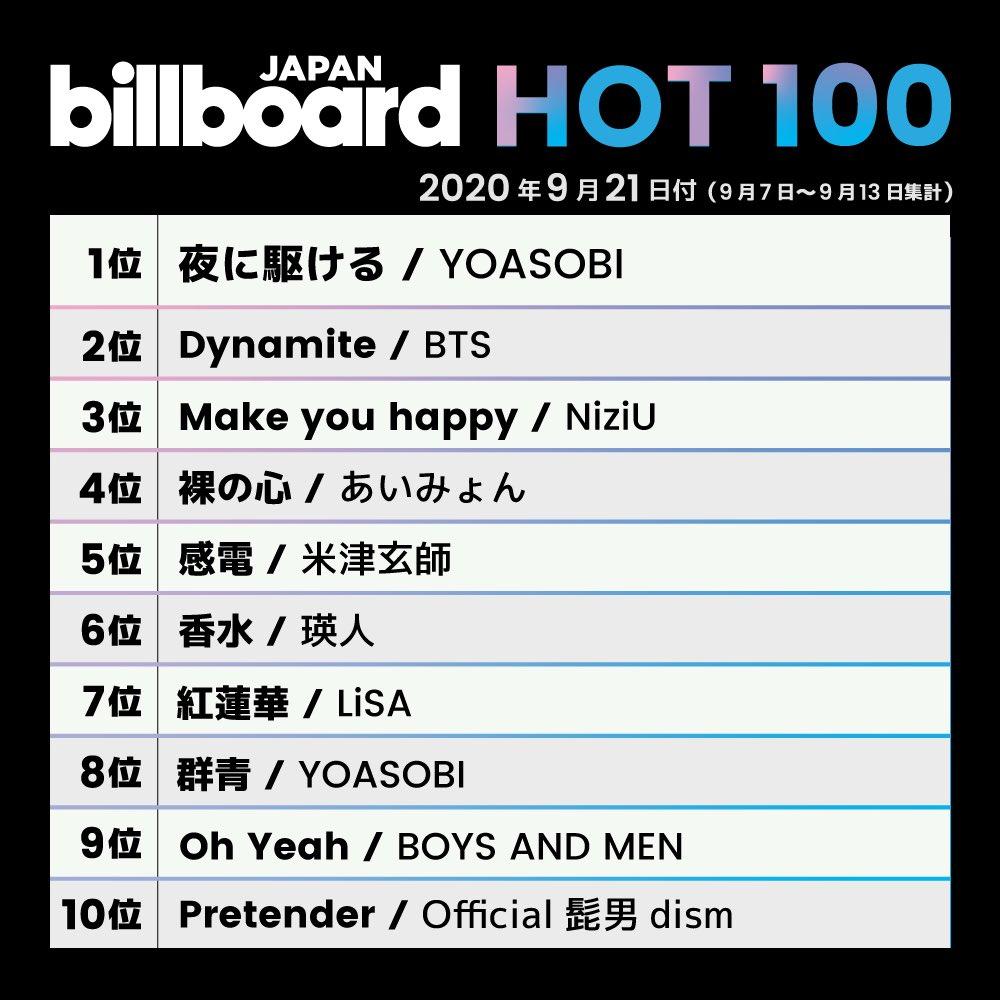 【Billboardチャートをまたも席巻🔥】「群青」総合8位、ストリーミング7位、ダウンロード4位🔵「夜に駆ける」総合&ストリーミング1位、ダウンロード6位💫そして米ビルボードが新たに発表した「Billboard GLOBAL 200」で「夜に駆ける」が80位に入りました!Thanks a lot!!!