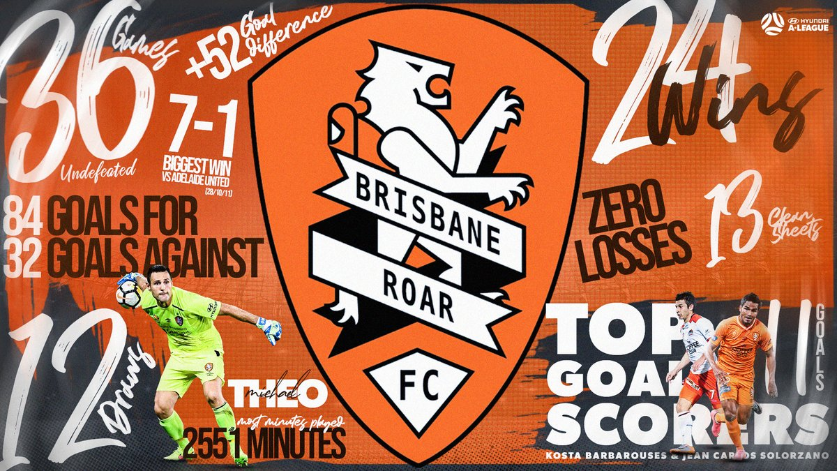 .@brisbaneroar's record unbeaten run of 36 games started #OTD 10 years ago 👊⠀ ⠀ What are your favourite memories from this dynasty?⠀ ⠀ #ALeague #RoarAsOne https://t.co/BVQyfZiOzF