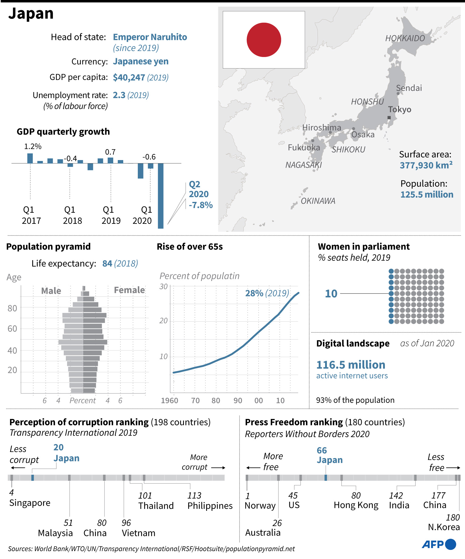 Socio-economic profile of Japan