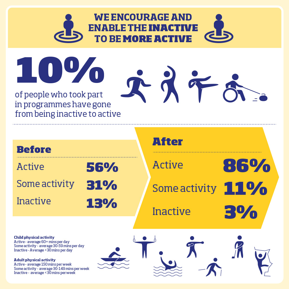 Including children improving their #physicalliteracy through #activeplay @Thrive_Outdoors @FARE_Scotland @PEEK_project_ @Actify @JeelyPieceClub https://t.co/2RDC45MhcX