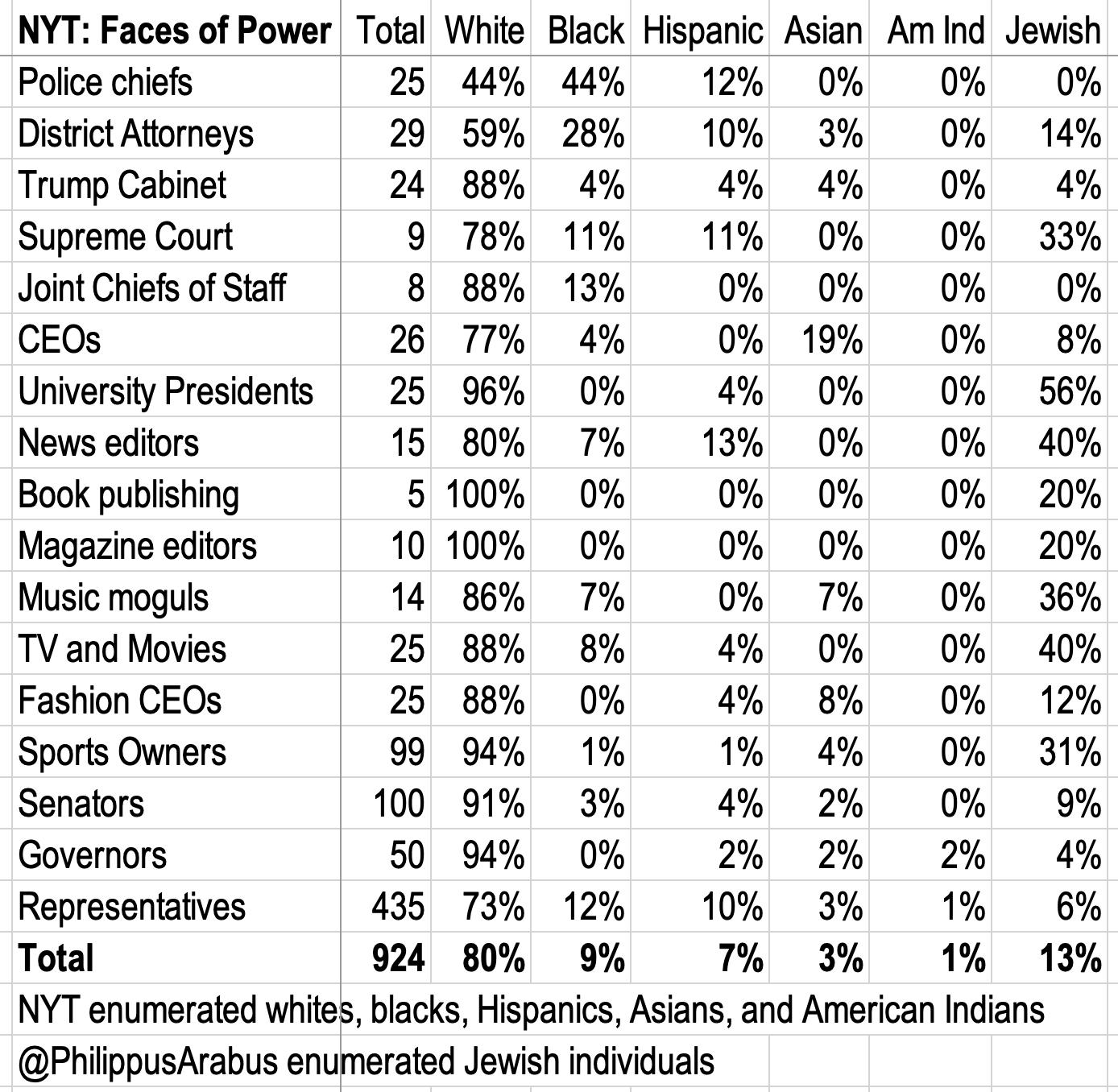 The illusion of white power