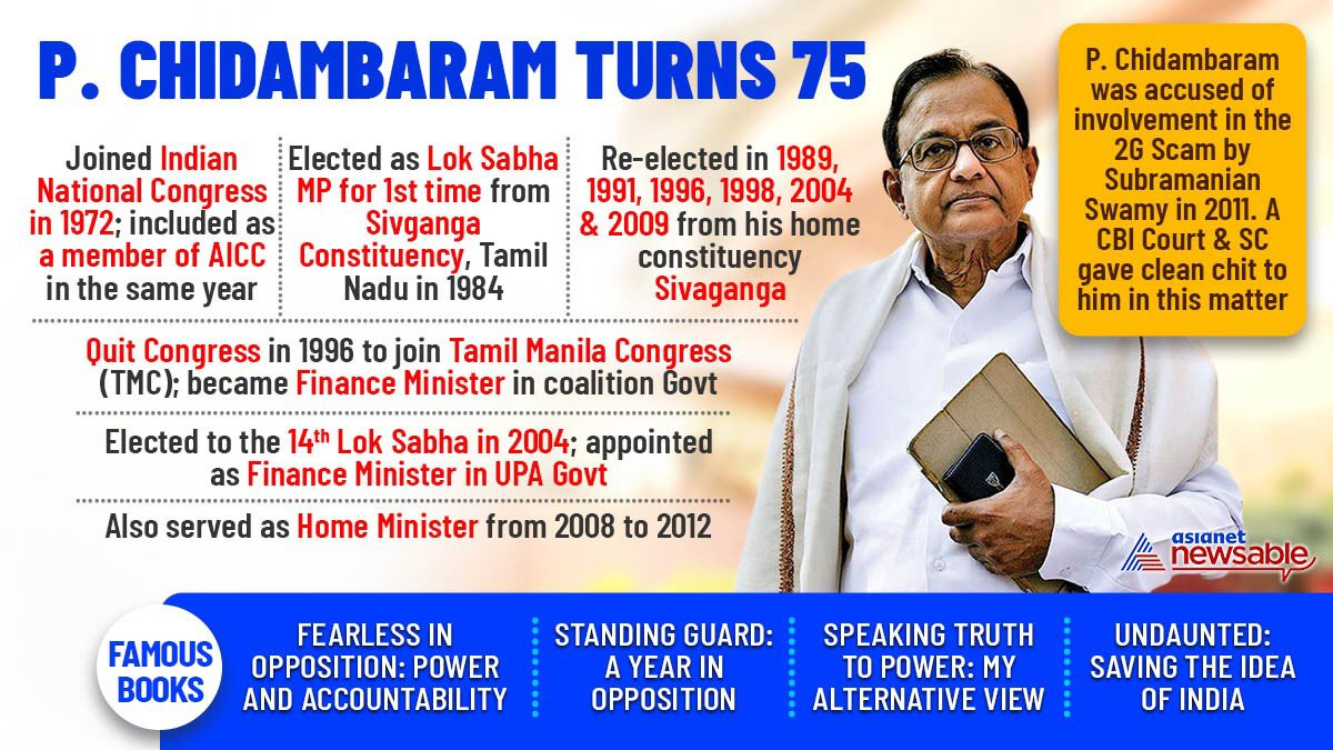 Asianet Newsable On Twitter Former Finance Minister Pchidambaram In Turns 75 Here S A Snapshot Of Some Must Know Facts About This Political Stalwart From Tamil Nadu Https T Co 8fgxb7vplm