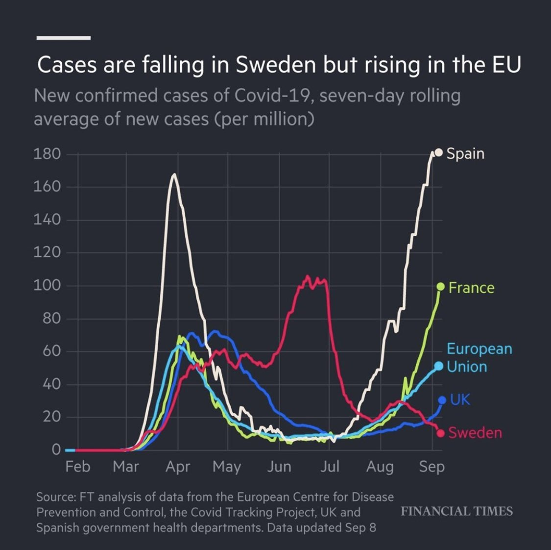Time to thank Sweden for being the control in the science experiment and act accordingly. https://t.co/m4atGods7y