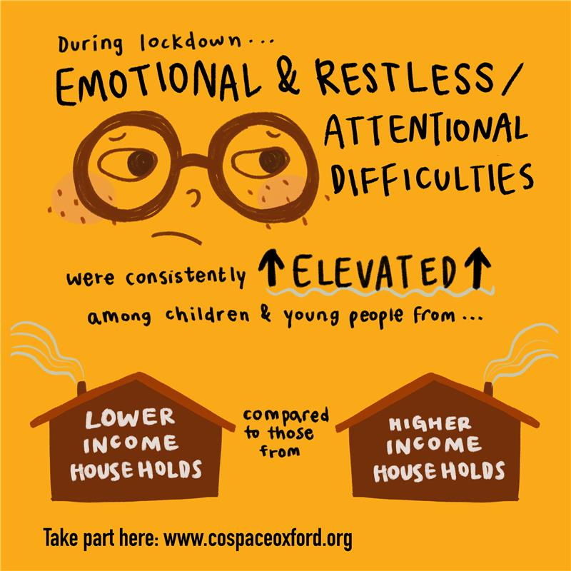 """New #COVID19 evidence from Co-Space:  """"For children and young people from low income households, emotional and attention difficulties were consistently elevated compared to those from higher income households"""" https://t.co/FMCXE7Ibzl  @EmergingMindsUK @topic_group @OxPsychiatry https://t.co/BCnEJr2hxs"""