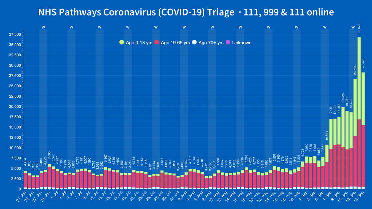 The latest data relating to the triage of COVID-19 symptoms through NHS Pathways 111, 999 and 111 online. 28,326 triages/journeys were completed yesterday, a 23% decrease over the previous day. 45% (12,772) of yesterdays total were people aged 0-18yrs.