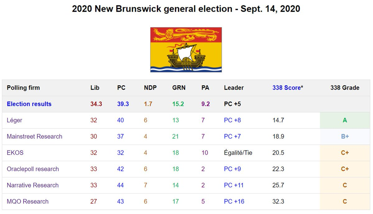 The 338Canada Ratings of Canadian pollsters page has been updated to include the 2020 New Brunswick election.  Details: https://t.co/WRr4Pz4NQ9 https://t.co/zfSQoVrQr2