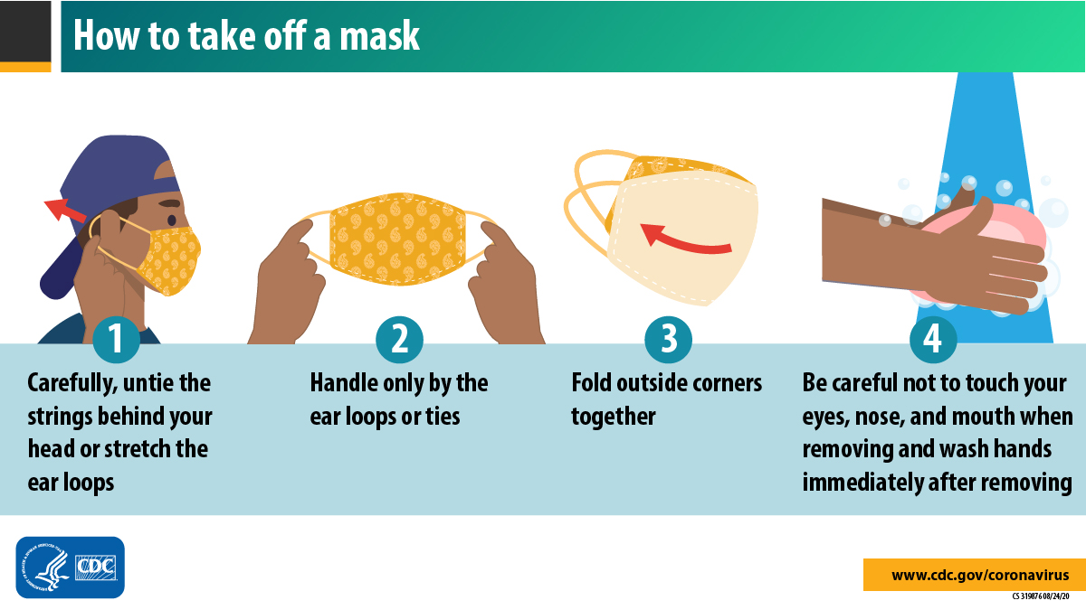 #WearAMask to help slow the spread of #COVID19. When removing your mask, handle only the ear loops or ties, and fold the outside corners together. Be careful not to touch your eyes, nose, or mouth, and wash your hands after removing. Learn more: bit.ly/30QOzQF.