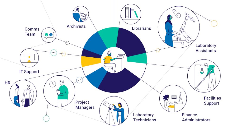 """""""We have the opportunity to shift incentives and value a wider range of contributions and diversity in the system""""    At #VitaeCon2020 this week @UKRI_CEO Ottoline Leyser talked about how we support a creative and vibrant research and innovation system. https://t.co/Pk2EPZbwOg"""