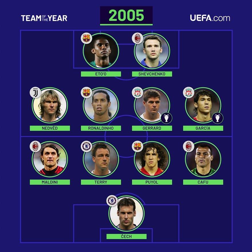 Uefa Team of the year 2005  #FootballMemories #Shevchenko #nedved #Ronaldinho #Gerrard #LuisGarcía #Etoo #Maldini #Puyol #Cafù #Operazionenostalgia #sempremilan #acmilan #forzamilan #lfc #ynwa  #lfcfan  #ForcaBarca #seriea #serieatim #liverpoolfc https://t.co/eZbASqajWV