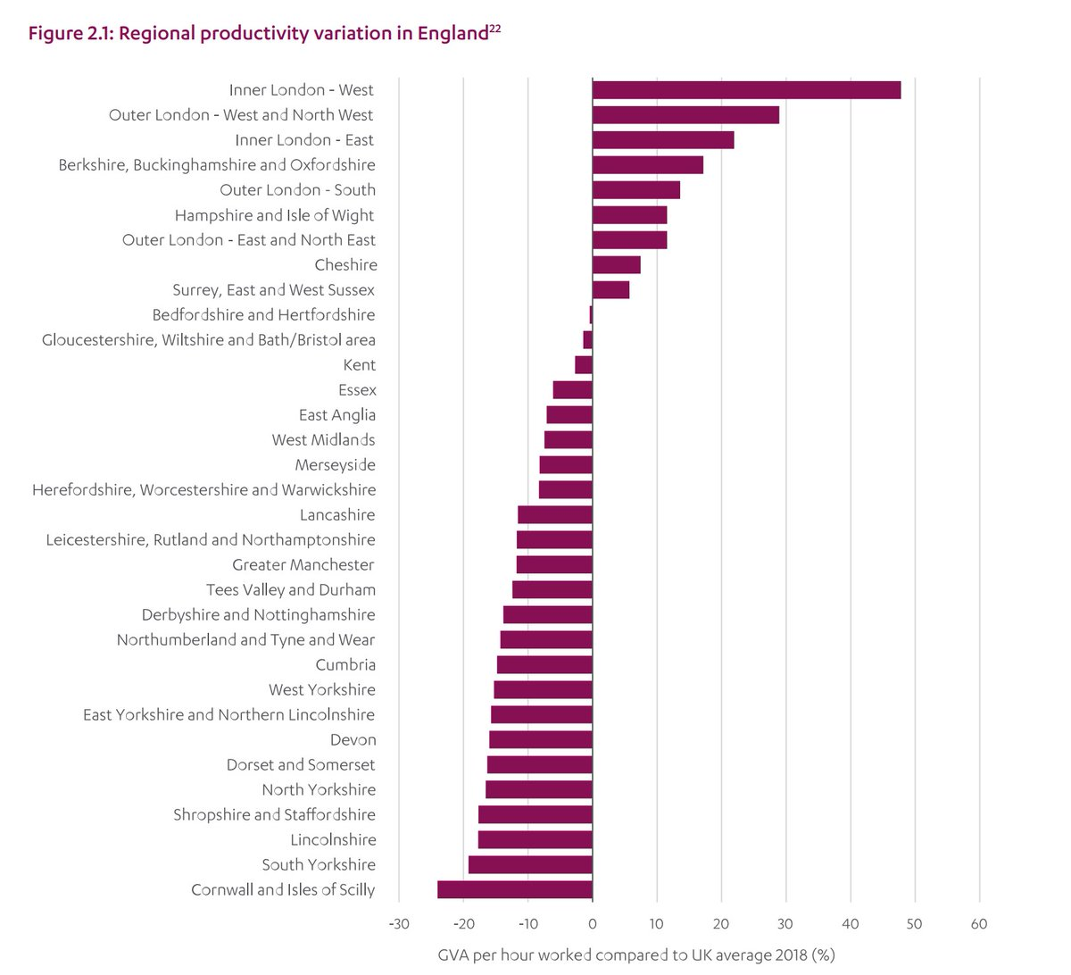And this productivity chart from the National Infrastructure Commission really shows that the South West suffers, in part because transport links arent as good as they should be.