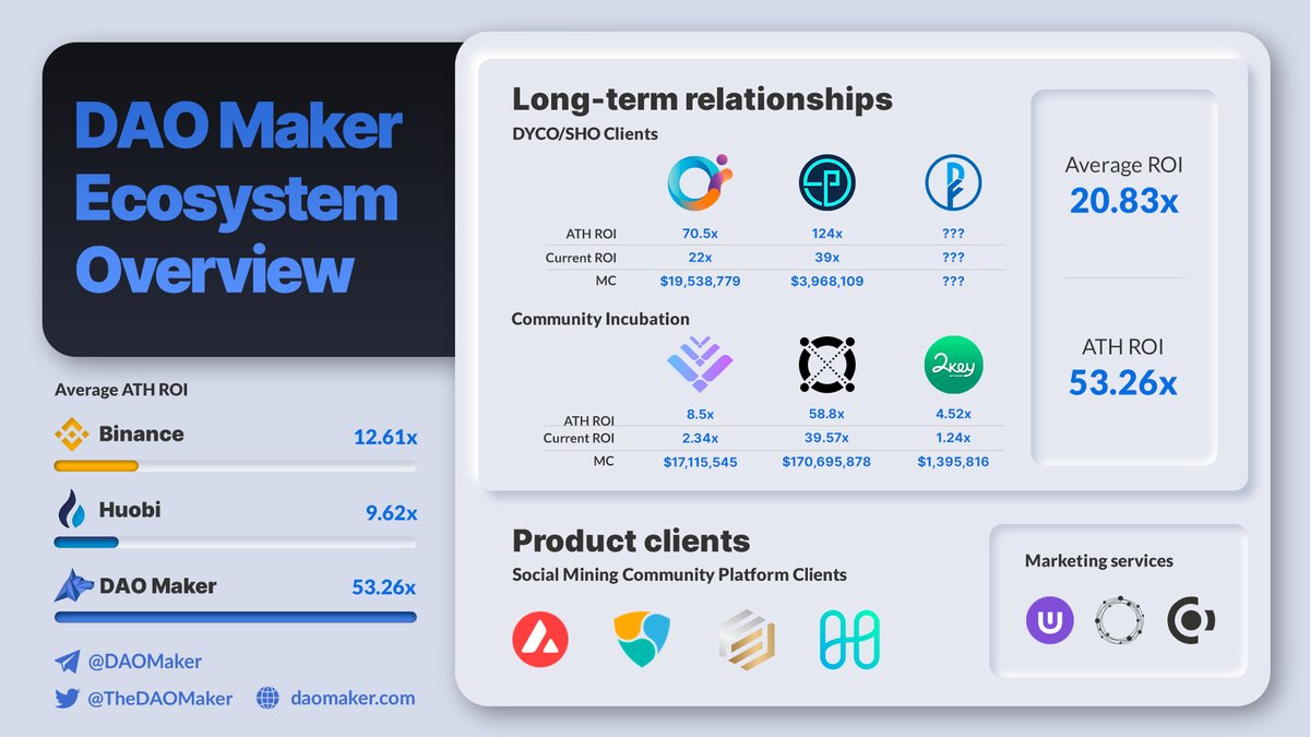 📊DAO Maker Ecosystem After the success of Orion and OpenPredict, we are looking forward to the token sale of DeFiner, which is the second project to use the SHO fundraising framework, designed by our team to seed strong-hand communities for projects with small hardcaps. #crypto