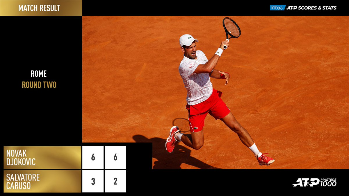 Flying into the next round ✈  @DjokerNole overcomes Caruso to advance in Rome! #IBI20 https://t.co/Aa5MFC2edi