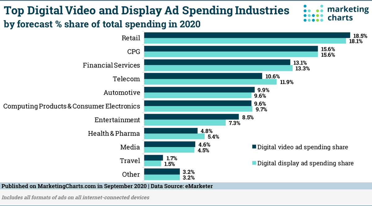 🤔What Are the Top-Spending Industries in Digital Video? https://t.co/Zi7sMxTpEo