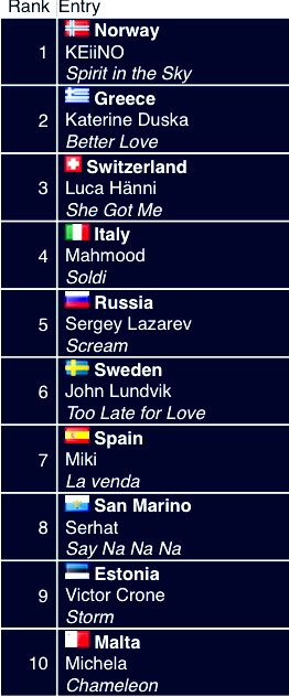 Just re did my Eurovision 2019 rankings and here is how it came out - some major changes but my top 2 (🇳🇴 and 🇬🇷) remain  Do I have taste or not ?? #Eurovision #Eurovision2019 https://t.co/CSo9rXRGun