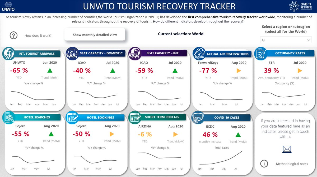 Uzivatel World Tourism Organization Na Twitteru Our Tourism Recovery Tracker Was Launched Today At The Unwtoec In Georgia The Most Comprehensive Tracker Of Tourism All The Data You Need Including Insights
