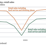 Image for the Tweet beginning: US retail sales increased less