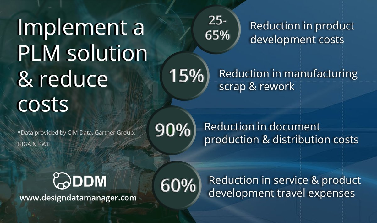 The metrics behind implementing a PLM solution, highlighting the incredible value it can provide your business.  https://t.co/P7AWVZqNbX #PLM #DDM #PDM #SOLIDWORS #Creo #solidedge #IronCAD #Autodesk https://t.co/FSBQl3hYrj