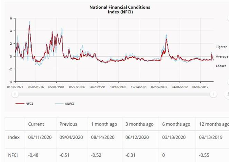 NEW DATA: National #Financial Conditions Index edged up to –0.48 in the week ending Sept 11. #NFCI https://t.co/wTZ4dAkwfF