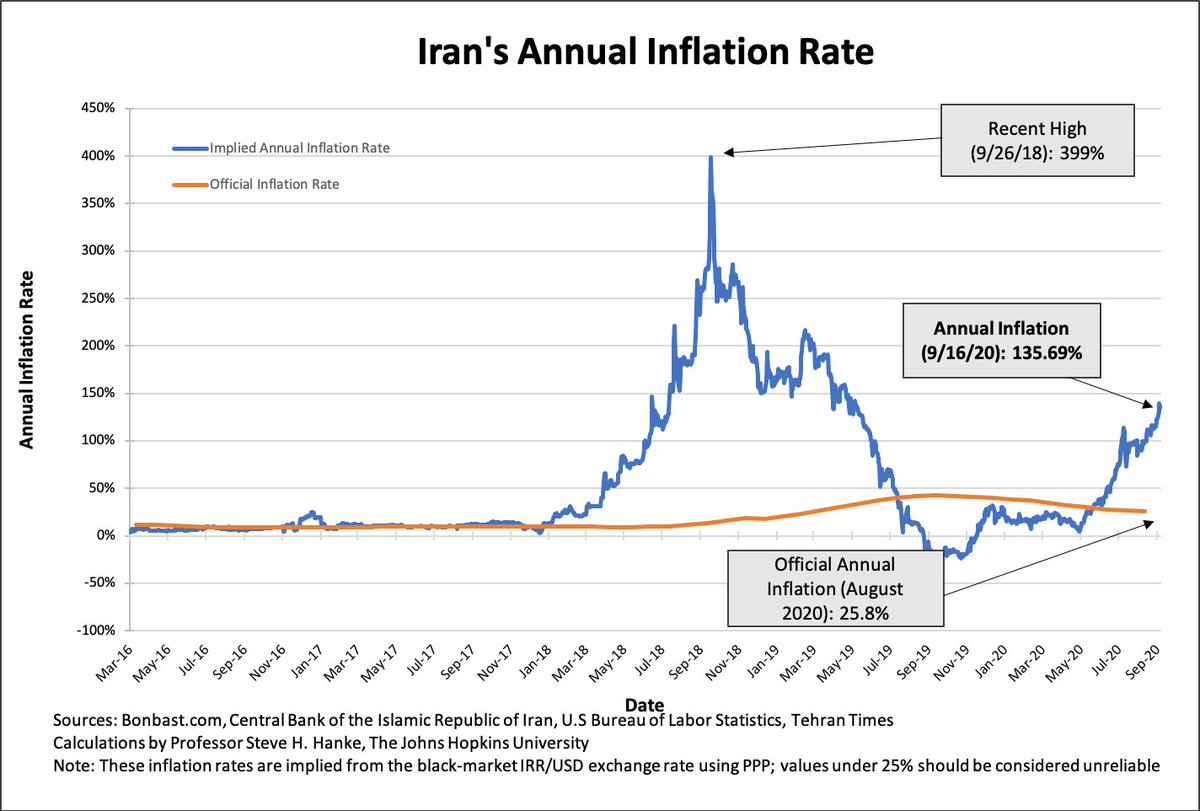 "#Inflation in #Iran is SURGING! By utilizing high-frequency data and applying #PPP, I accurately measure #Iran's #Inflation to be 135.7%/yr! It was ""only"" 21.9%/yr at the start of this year. With a junk currency and SKY-HIGH #Inflation, #Iran is in a classic death spiral. https://t.co/PGwwz7am3I"