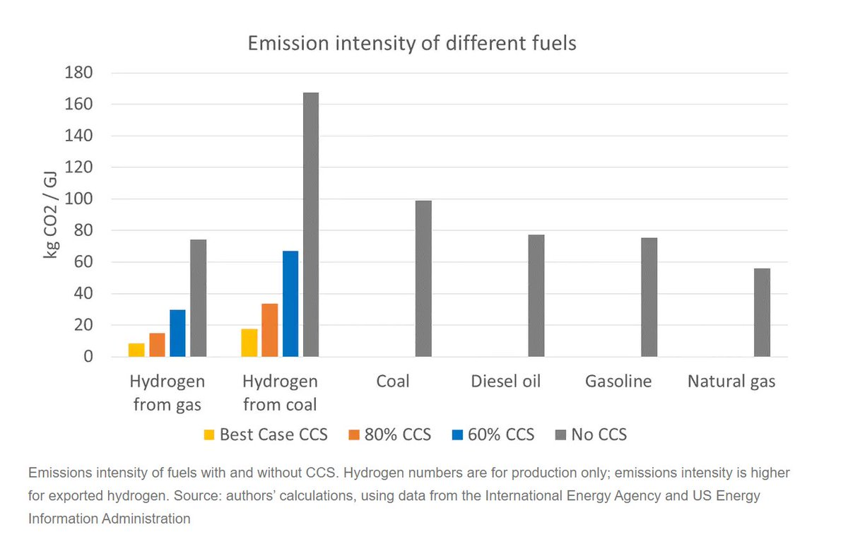 7) Clean Hydrogen is really dirtyYou would get lower emissions if you burnt the coal & gas straight up instead of turning it to hydrogenAssuming CCS will fail - which is a likely - emissions will only go up and up!Great chart from  @Fiona_J_Beck  @frankjotzo  @ThomasLongden3