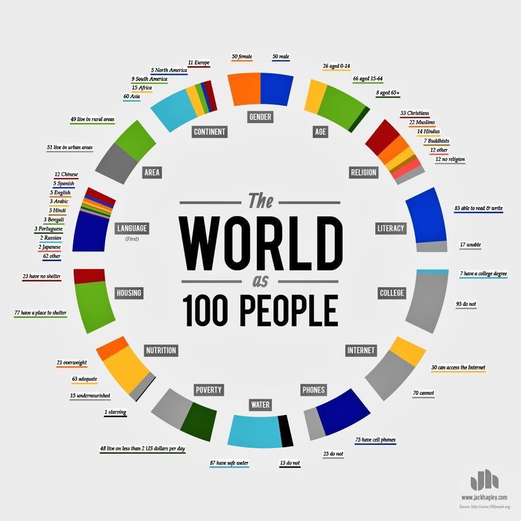 The world as 100 people 🌍