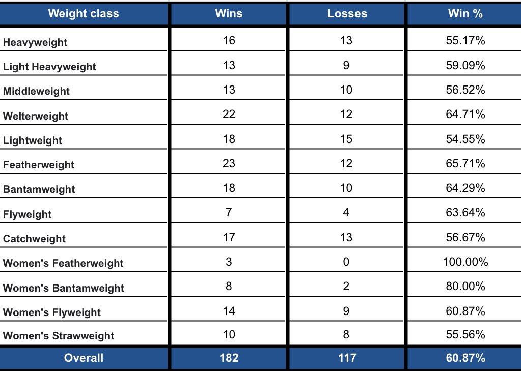 💰2020 #FightPick record per weight class:   • Overall: (174-113) | 60.63%  2️⃣ Draws:  • #UFCBrasilia  • #UFCVegas5  1️⃣ No Contest: #UFC247 https://t.co/4hinRG339b