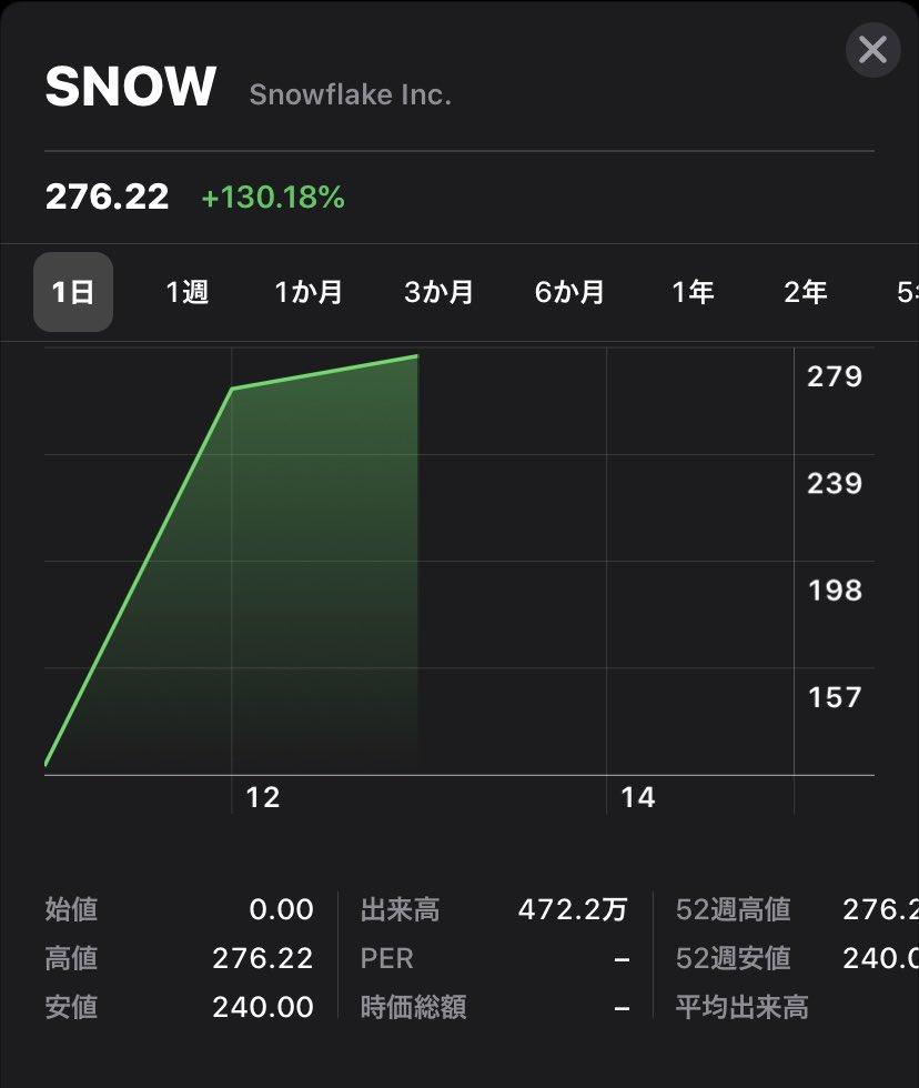 株価 スノーフレーク