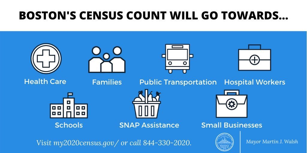 🚨We are just TWO WEEKS from the Census deadline!!🚨 By participating, we can make sure our communities don't lose out on representation and funding for the next 10 years.  Complete the 2020 Census at https://t.co/I7kUc4Pxnx or by calling 844-330-2020 TODAY #BostonCounts https://t.co/TbQo8oSmB8