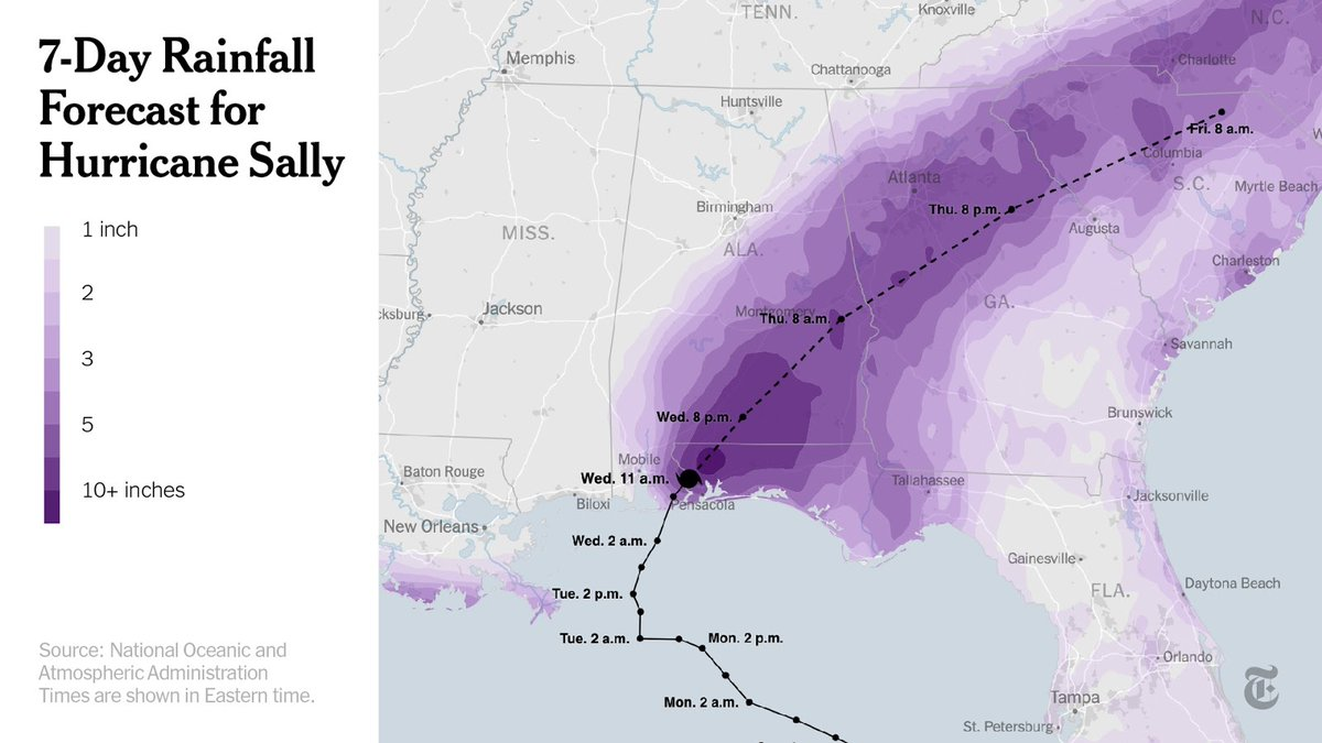 More than two feet of rain had fallen in Pensacola, Florida, by 6:30 a.m. —and meteorologists warned of worse flooding to come as the storm crawls ashore.  We've mapped the rainfall forecast along Sally's path. https://t.co/lROE7LmfvD https://t.co/S5xmRS7x58
