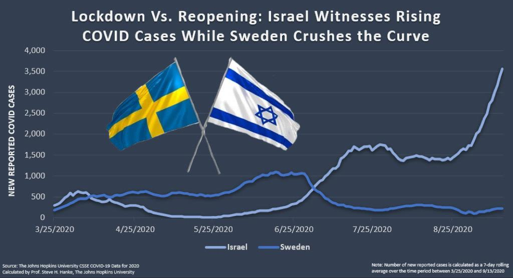 #COVID19 cases in #Israel are hitting record highs. @netanyahu is enforcing a #lockdown to fight #Covid — WRONG MOVE. #Sweden has crushed the #curve without sacrificing #economic #freedom; #Netanyahu should take notes. https://t.co/yCUQ5949ar