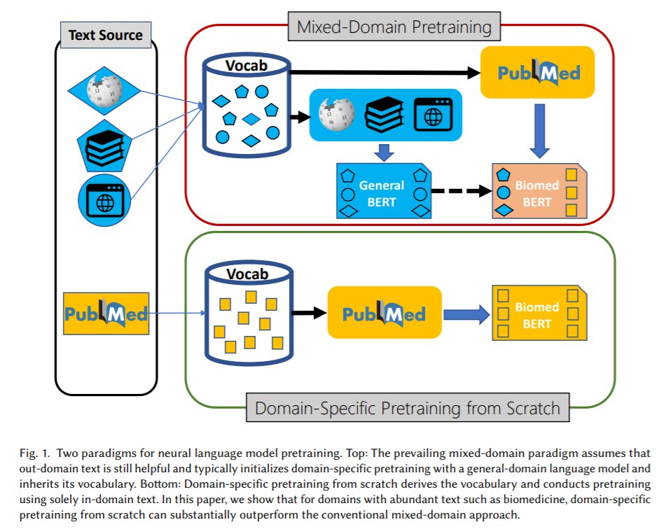 Microsoft Health チームから医学・生命科学分野に特化した言語モデル (PubMed BERT) / ベンチマーク (BLURB) をリリースしました🎉🎊 🤗形式で公開されているので是非遊んでみてください論文 プロジェクトページ