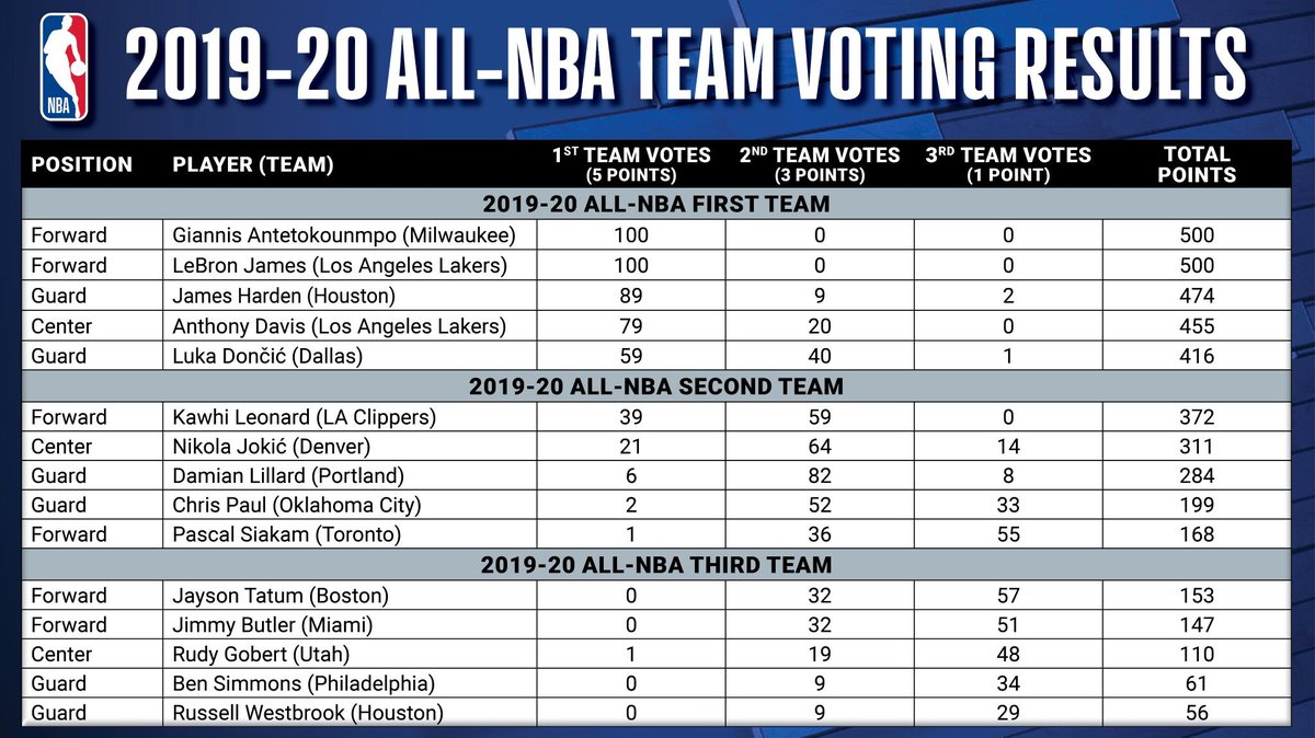 Full All-NBA Team voting results for 2019-20 ...