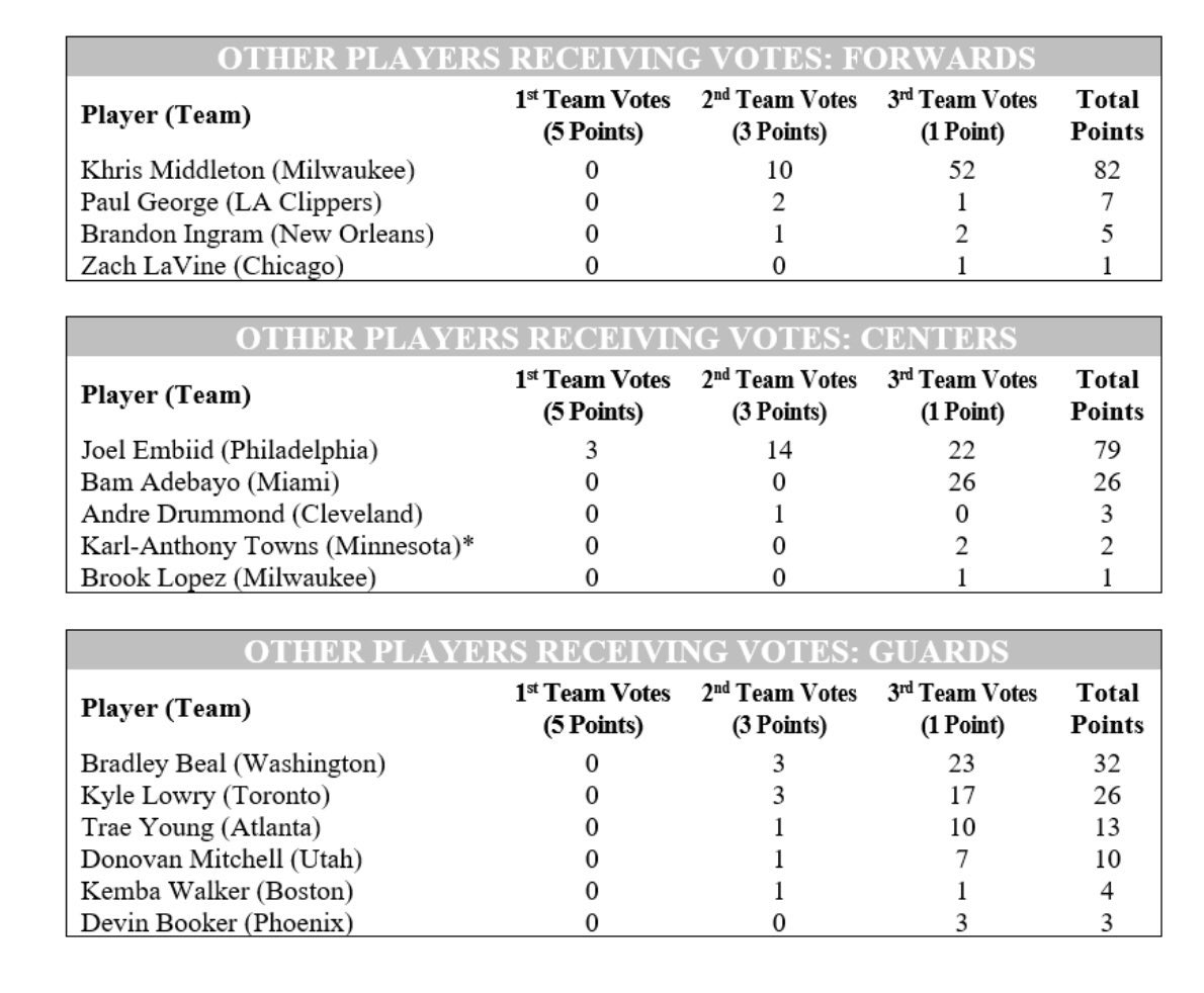 Brandon Ingram received one 2nd team All-NBA vote and two 3rd team votes.