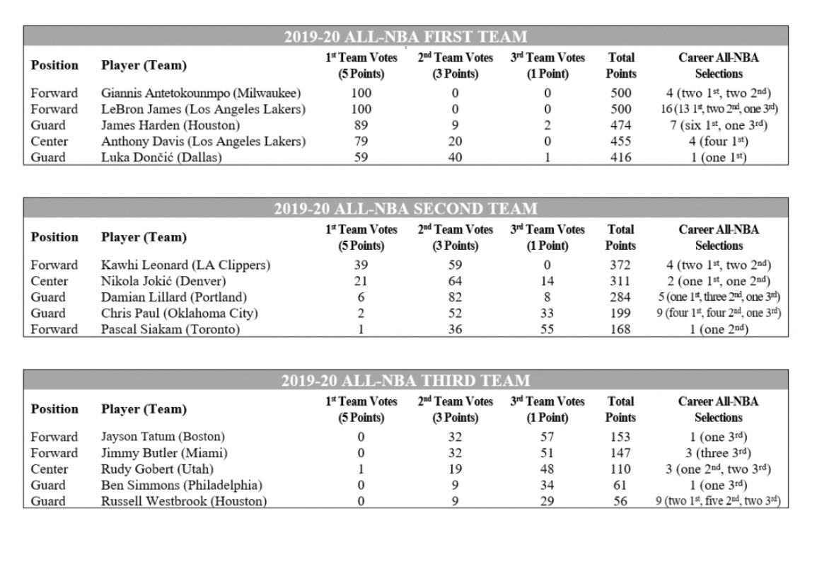 The complete voting for the All-NBA teams. twitter.com/_Andrew_Lopez/…