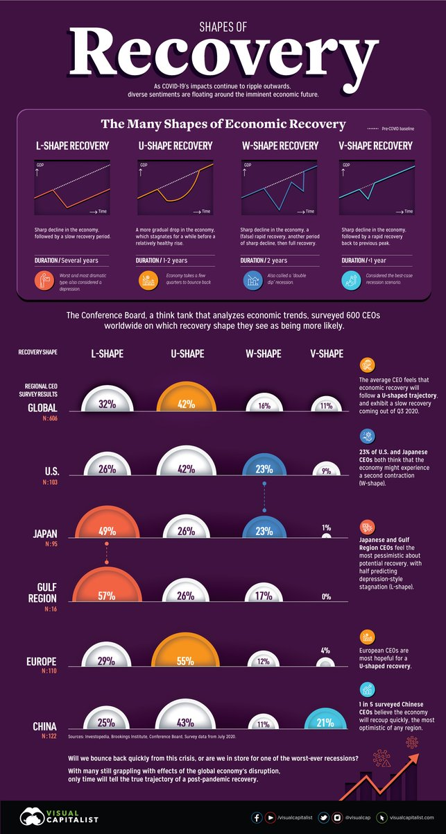 "Visual Capitalist on Twitter: ""Shapes of Recovery: When Will the Global  Economy Bounce Back? 📉📈 Full infographic and post:  https://t.co/40ABIBUFCx… """