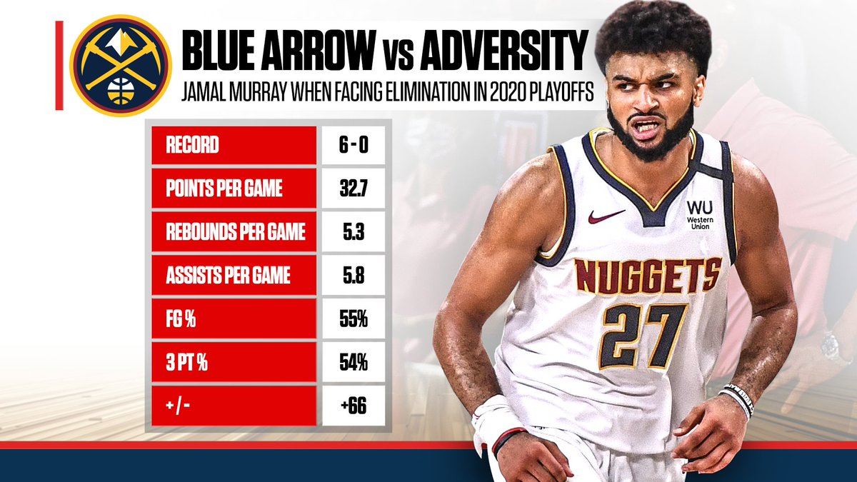 What does Jamal Murray say to elimination? 'Not today.' 🏹 #NBA #Nuggets