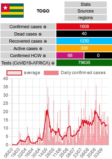 TOGO  13 nouveaux cas confirmés #CoViD19TG, aucun nouveau décès, 11 nouvelles guérisons  Totaux : - Cas confirmés #covid19 : 1608 - Décès : 40 - Guérisons : 1230 - Cas actifs : 338  Cartes & données : https://t.co/GOuYqoK07Y #ncovafrica #covid19TOGO https://t.co/Idb17ZIxmz https://t.co/HvKaDe8eXe